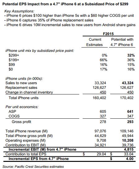 iphone analisis