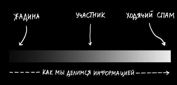 Как мы делимся информацией