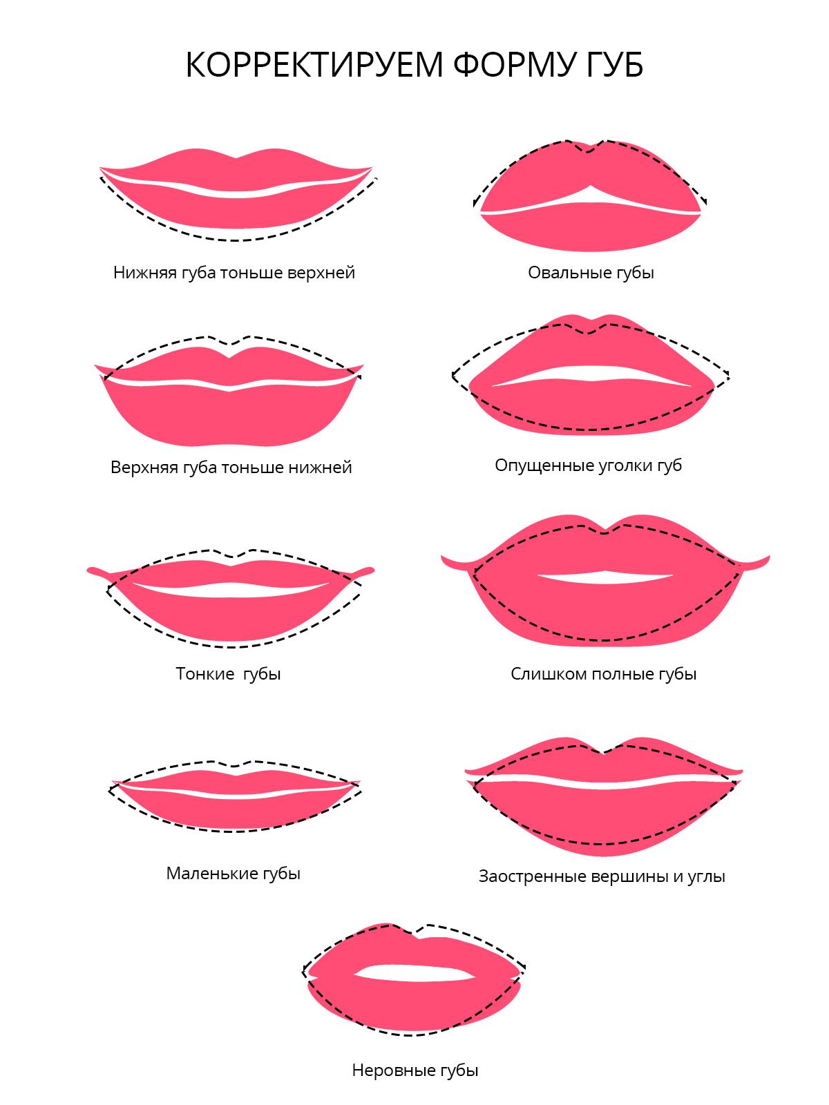 Макияж для губ с опущенными уголками