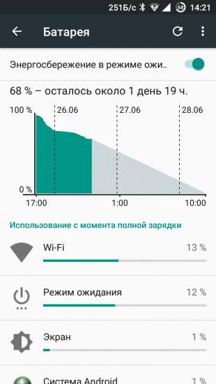 Почему смартфон быстро разряжается: отчёт о работе батареи