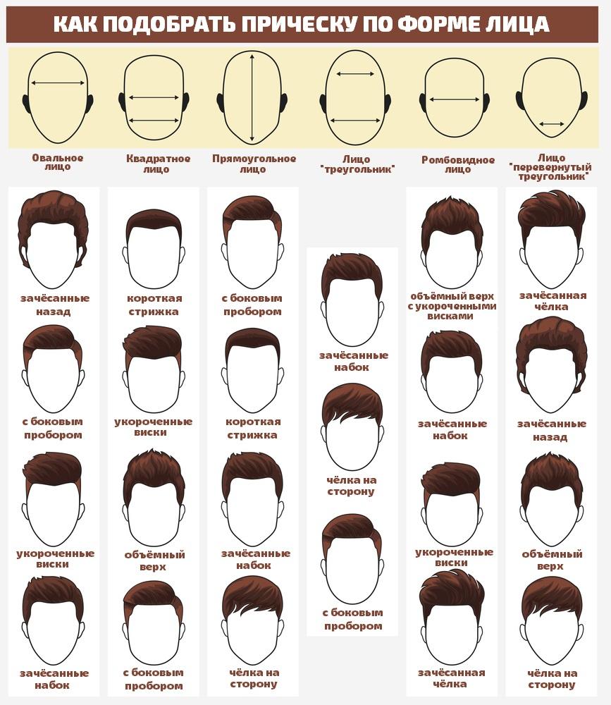 Как подобрать прическу по форме лица мужские