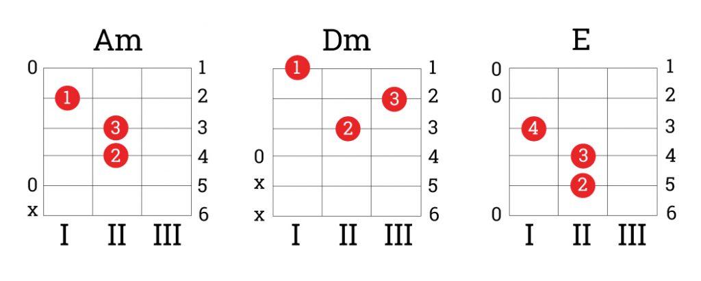 Как это играть 6 на гитаре схема
