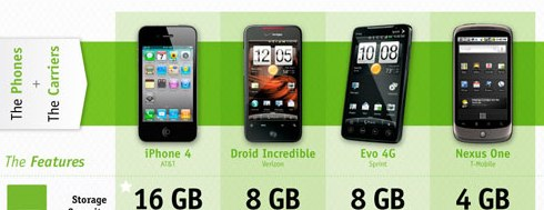 iPhone 4 and the Top Android Phones_ Compared on Cost-to-Own and Features.jpg