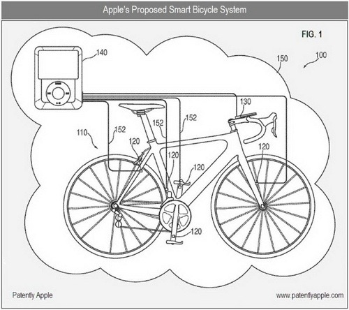 Smart Bicycle System  4 Apple