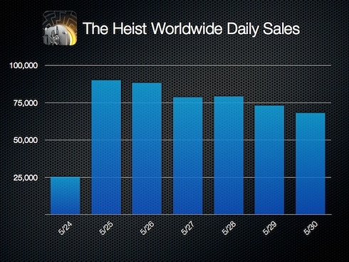The-Heist-Worldwide-Daily-Sales