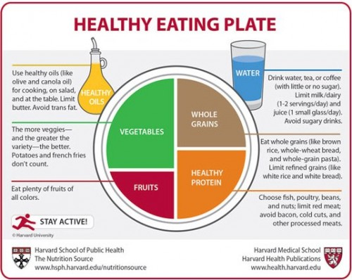 Инфографика: тарелка здорового питания