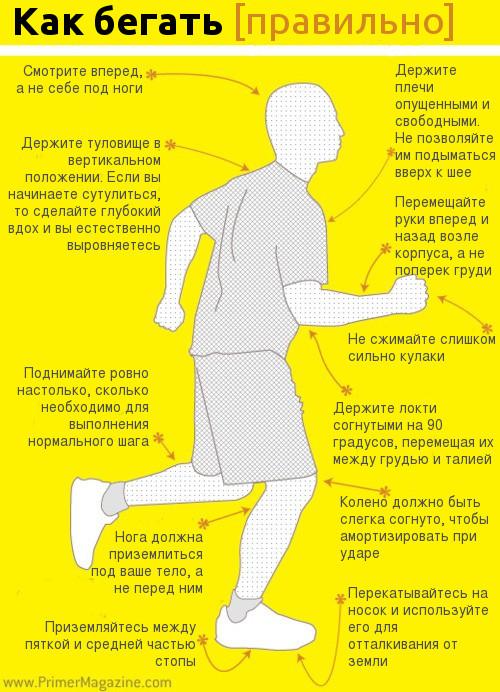 Инфографика: как бегать правильно