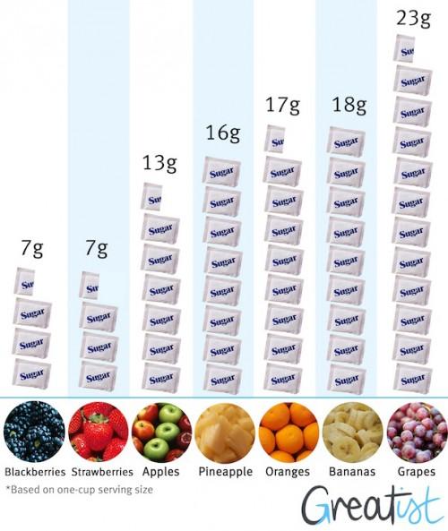 Содержание килокалорий во фруктах
