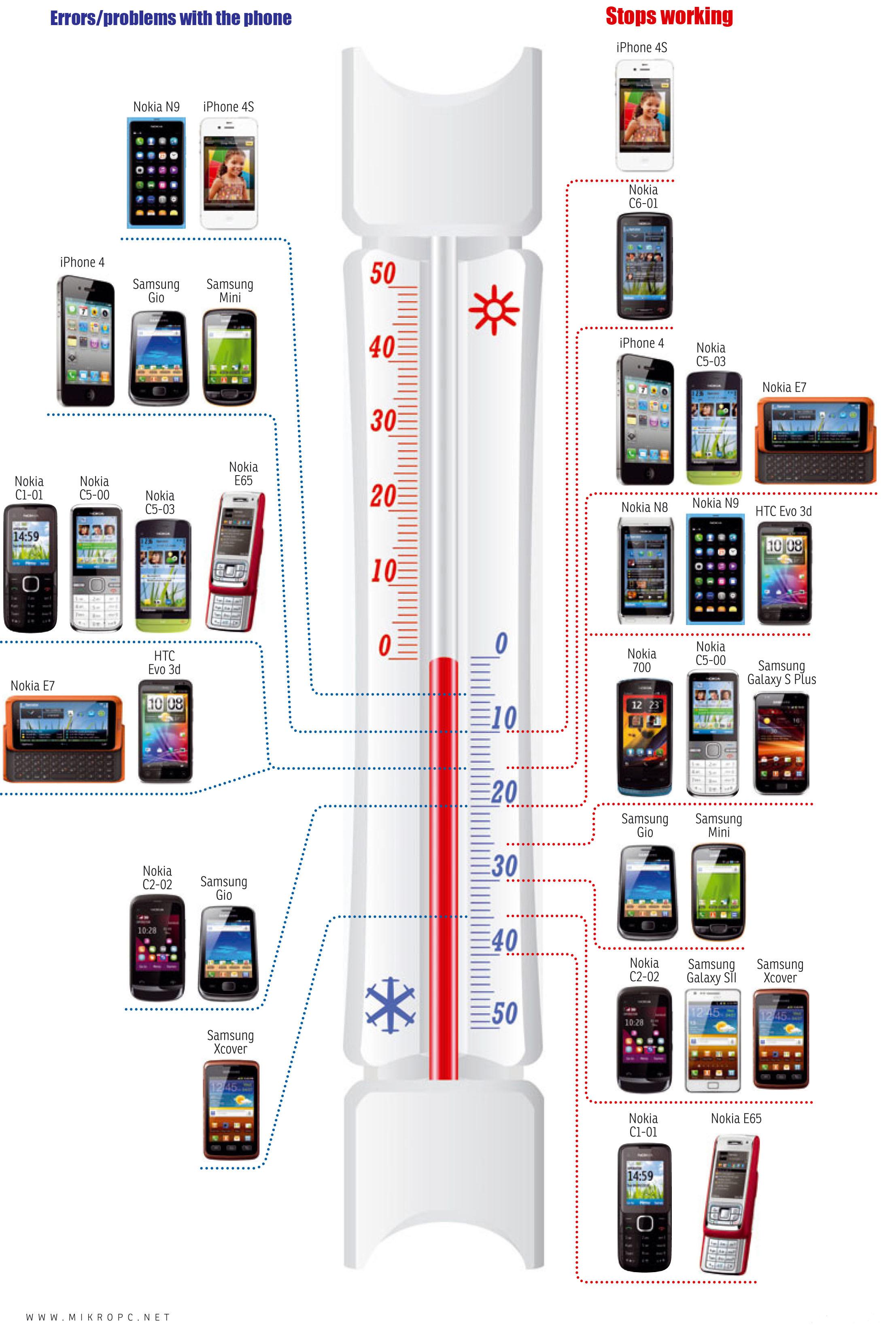 Опасен ли мороз для смартфона