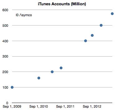 iTunes: 500 тысяч новых аккаунтов ежедневно