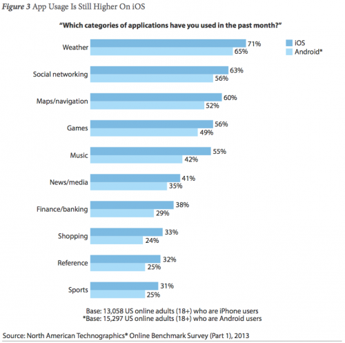 apple-forrester-app-usage