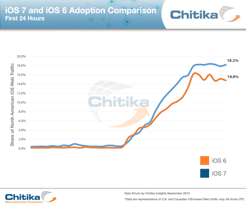ios-7-and-ios-6-adoption-comparison-24hrs