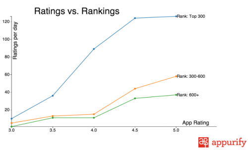 ratings-vs-rankings