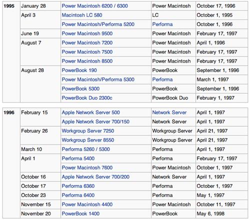 Стив Джобс и Анджела Арендтс: что общего?