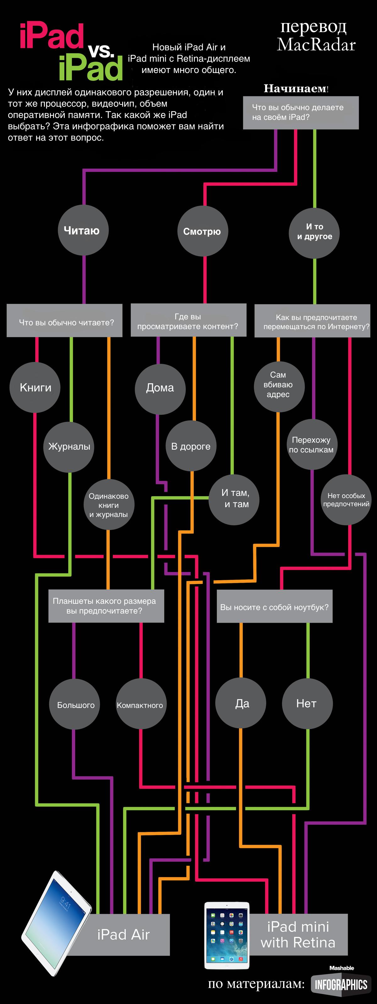 Что выбрать: iPad Air или iPad mini Retina? (инфографика + опрос)