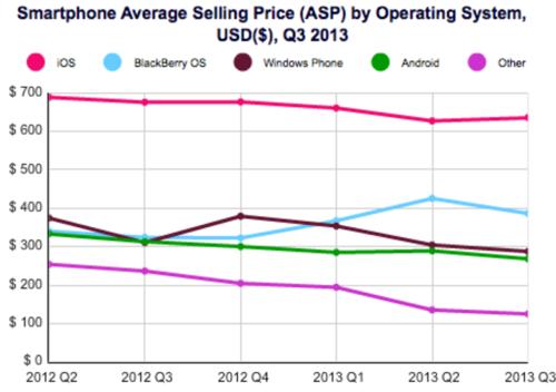 Рыночная доля iOS падает, но это не повод для беспокойства