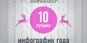 ТОП-10: Лучшие инфографики 2013 года по версии Лайфхакера