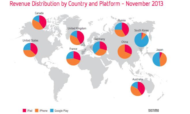Популярные iOS-приложения приносят по 90 тысяч долларов ежедневно