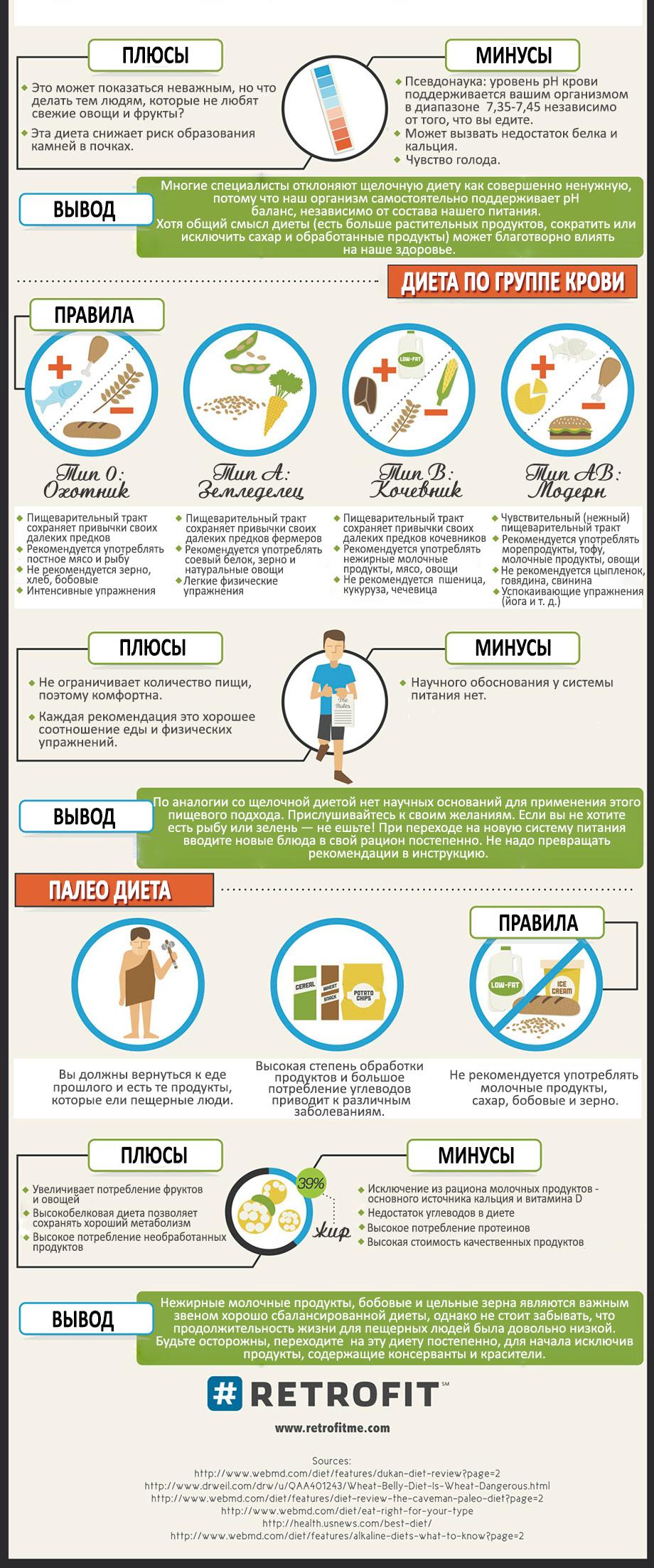 Выбор диеты