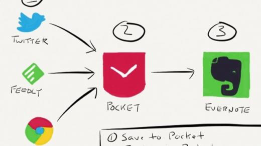 IFTTT дня: Архивируем полезные статьи из Pocket в Evernote
