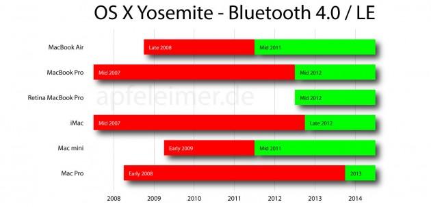 А ваш Mac поддерживает функцию Handoff из OS X Yosemite?