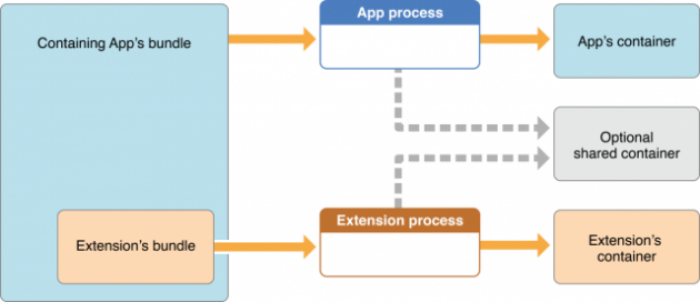 app_extensions_container_restrictions_2x-640x277