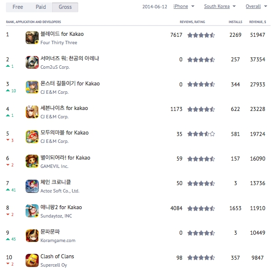 top grossing asia