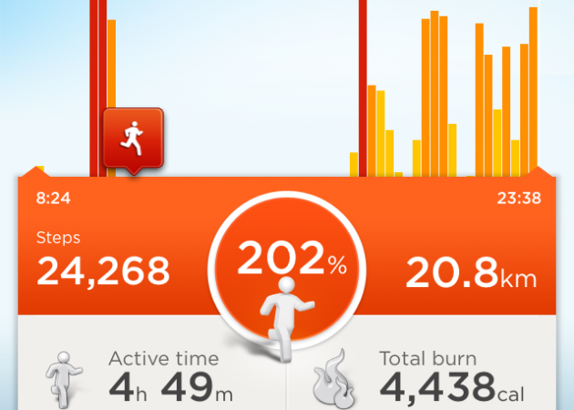 Активности за день