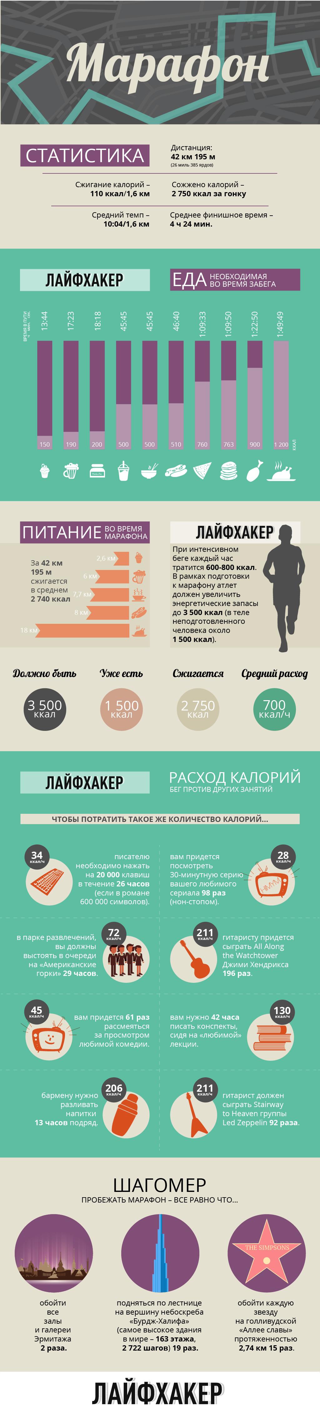 ИНФОГРАФИКА: Марафон в цифрах и фактах