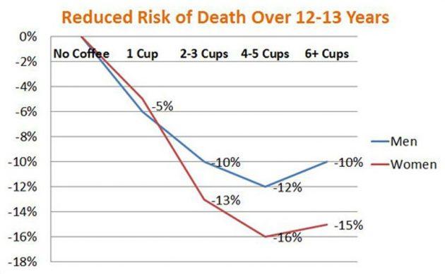 Кофе для долголетия