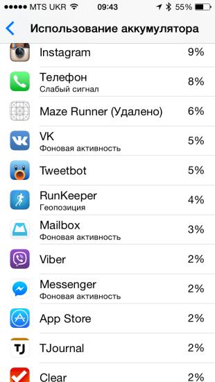 Как работает статистика использования аккумулятора в iOS 8