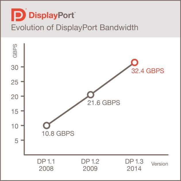 displayport-1-3-01
