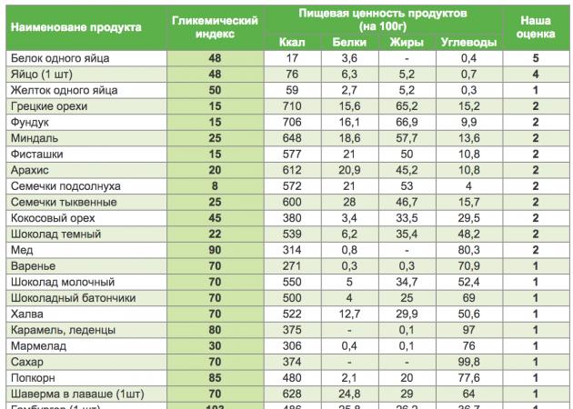 индекс здорового питания