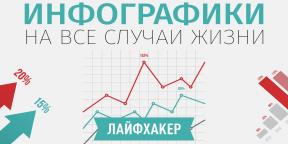 Наглядно обо всём: лучшие инфографики Лайфхакера на все случаи жизни