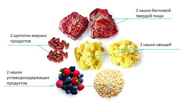 питание после кардио на массу