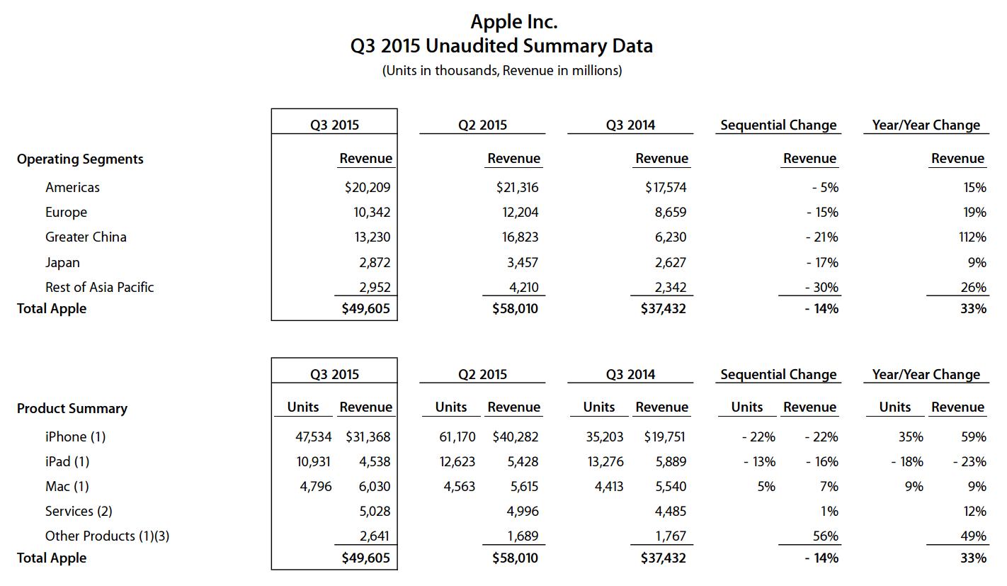 Apple представила финансовый отчет за Q3 2021