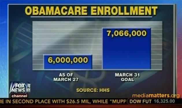 График поддержки программы Obamacare