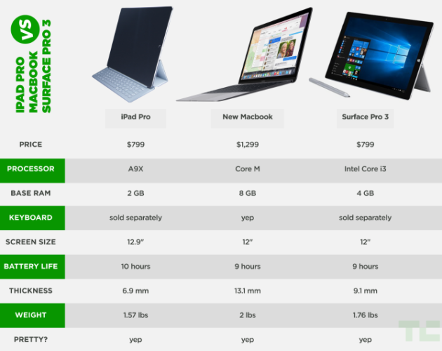 ipad-macbook-surface-chart