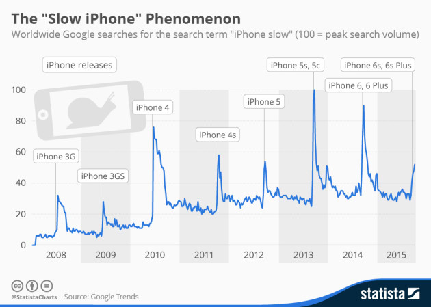 chartoftheday_2514_iphone_releases_n