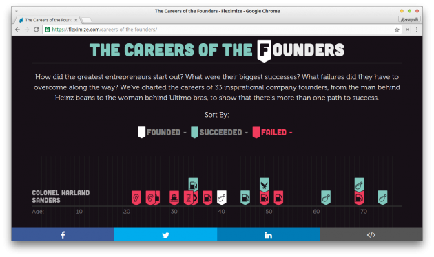 https://fleximize.com/careers-of-the-founders
