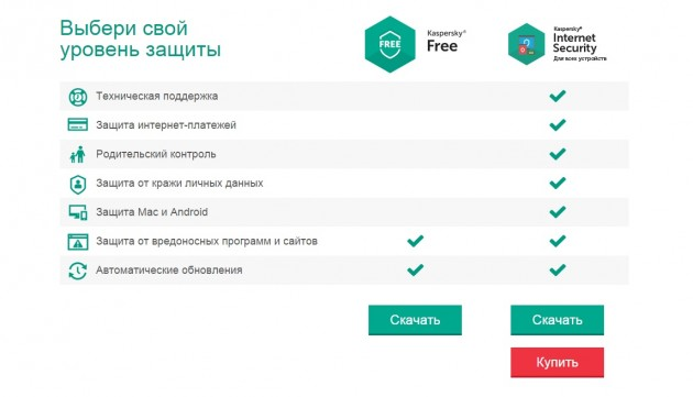 Возможности Kaspersky Internet Security и Kaspersky Free