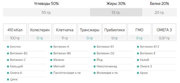 SmartFood Russian Soylent: упрощённый состав