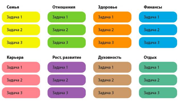 Список задач по сферам