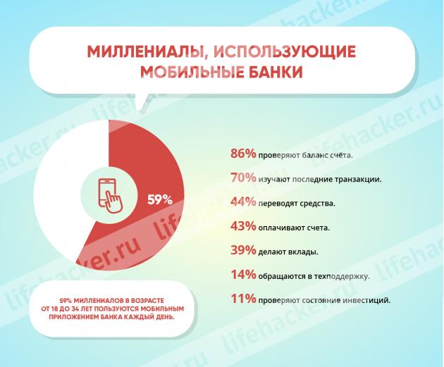 Миллениалы, использующие мобильные банки