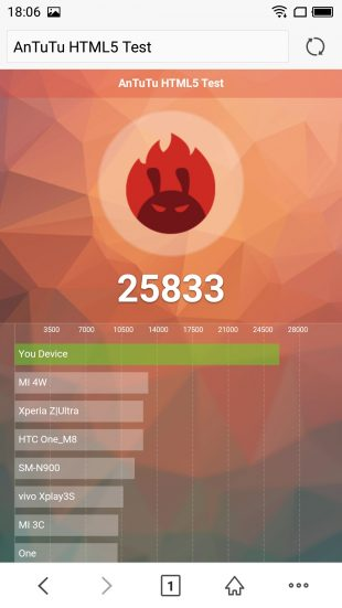 Meizu Pro 6: результаты теста
