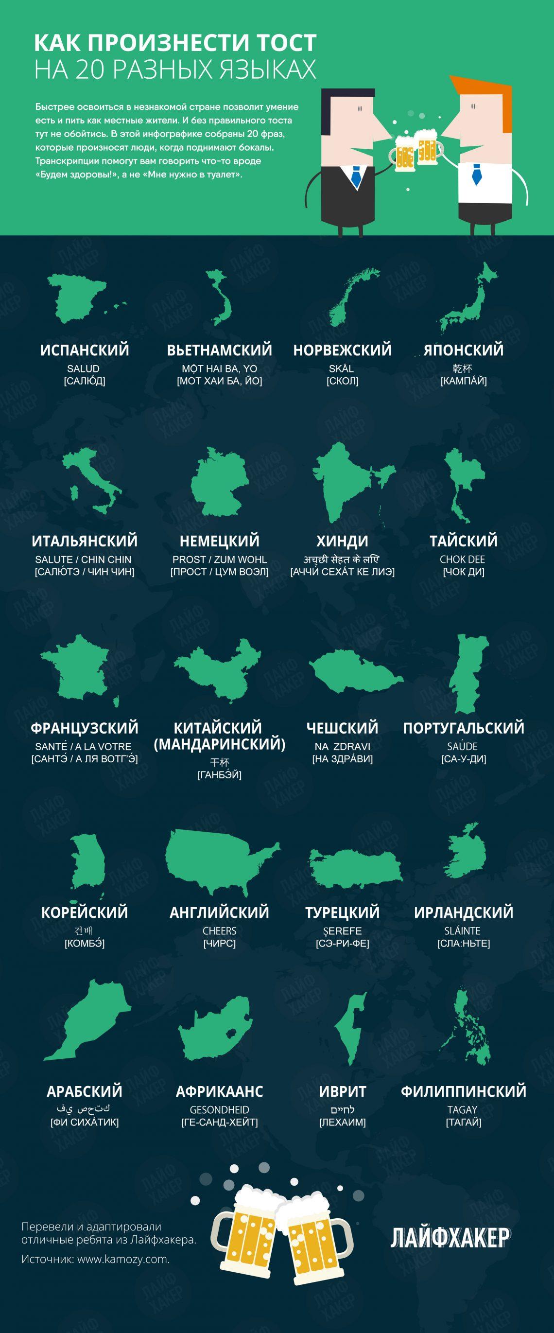 Как говорить тосты на разных языках