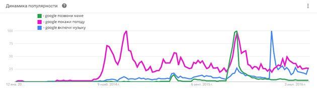 График популярности голосовых запросов из Google Trends