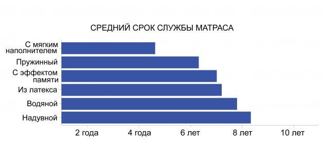 Средний срок службы матраса