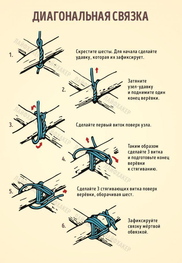Диагональная связка