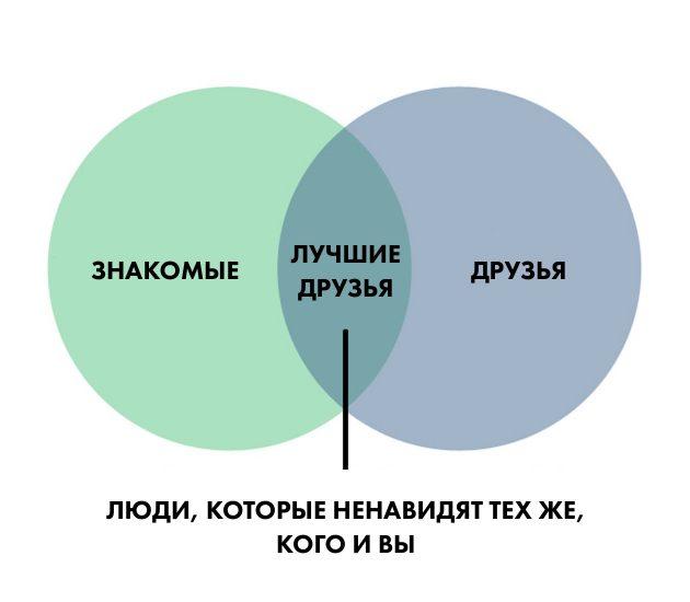 мизантроп: друзья
